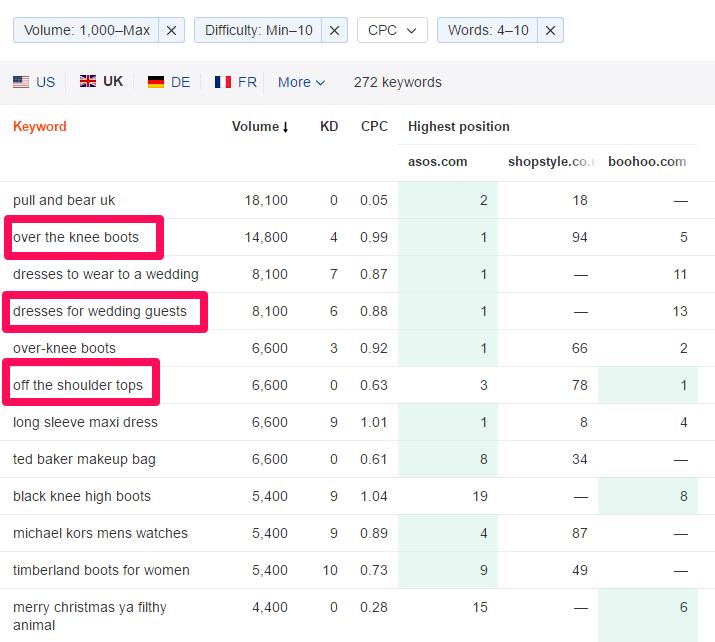 e-commerce seo mot clés keywords smartkeyword