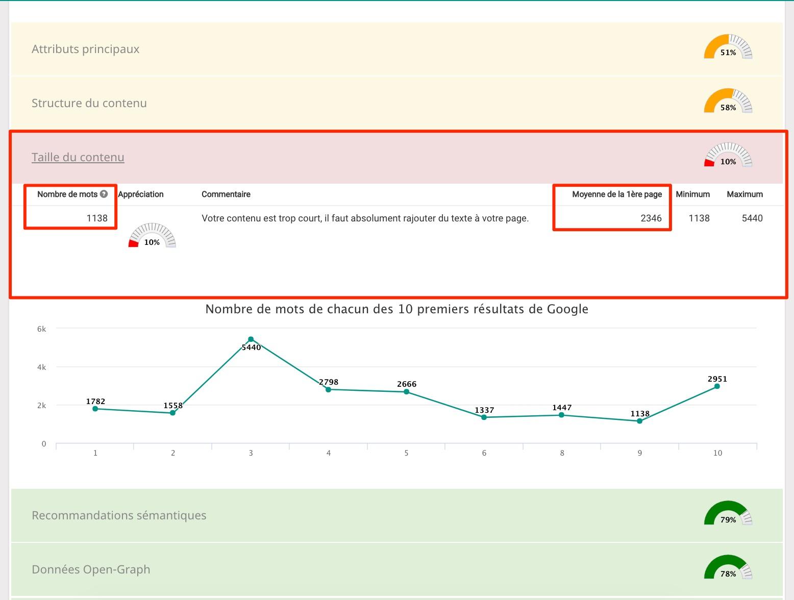 taille du contenu mots clés e-commerce seo guide smartkeyword