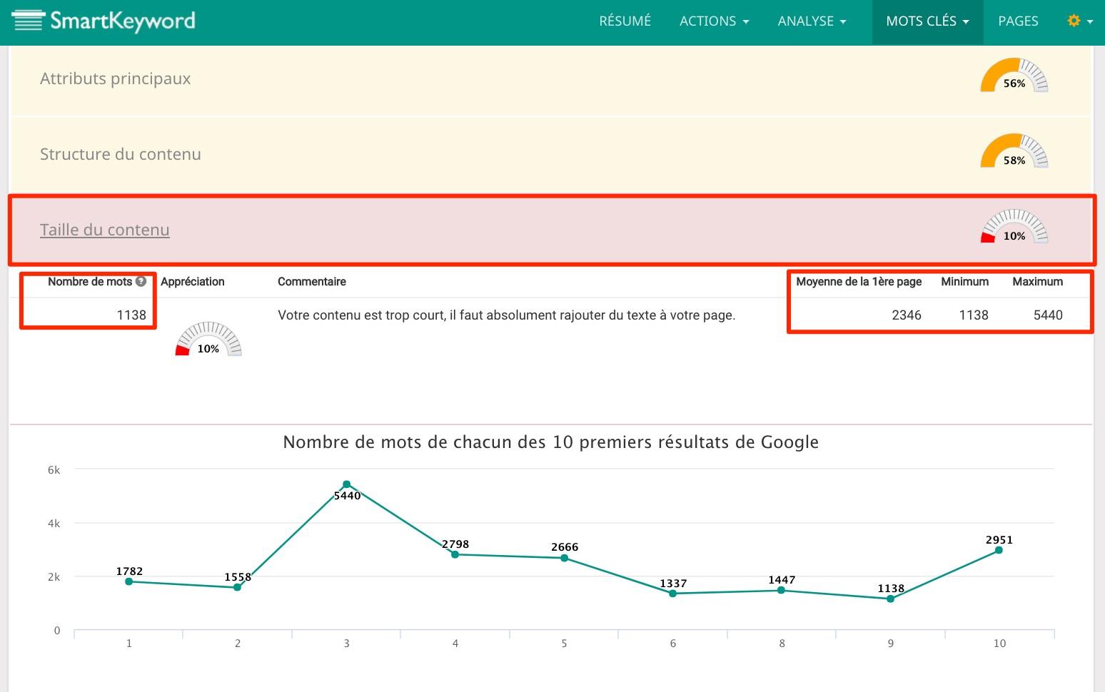 taille du contenu e-commerce seo guide smartkeyword