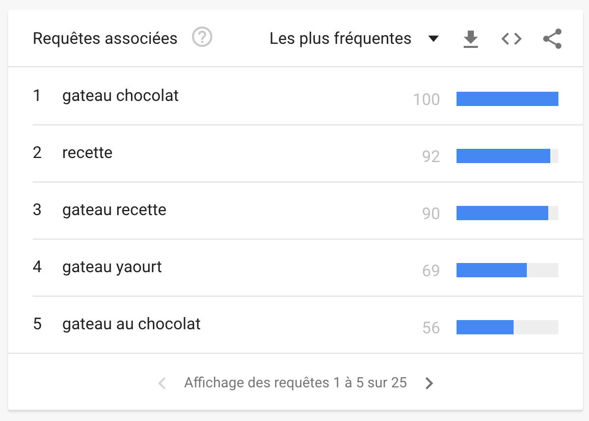 recherches-associees-google-trends