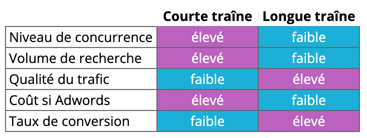 differences-between-short-long-train