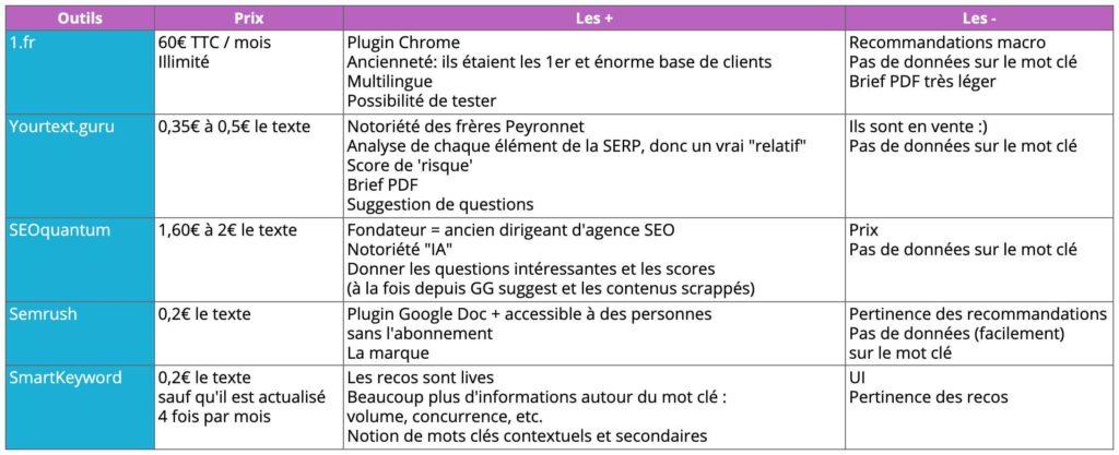 table-comparative-tools-semantics