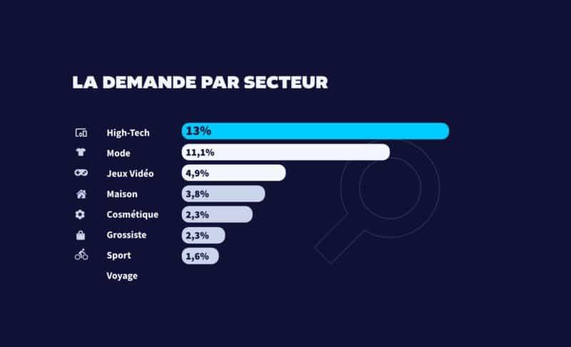 black-friday-2020-demande-secteur