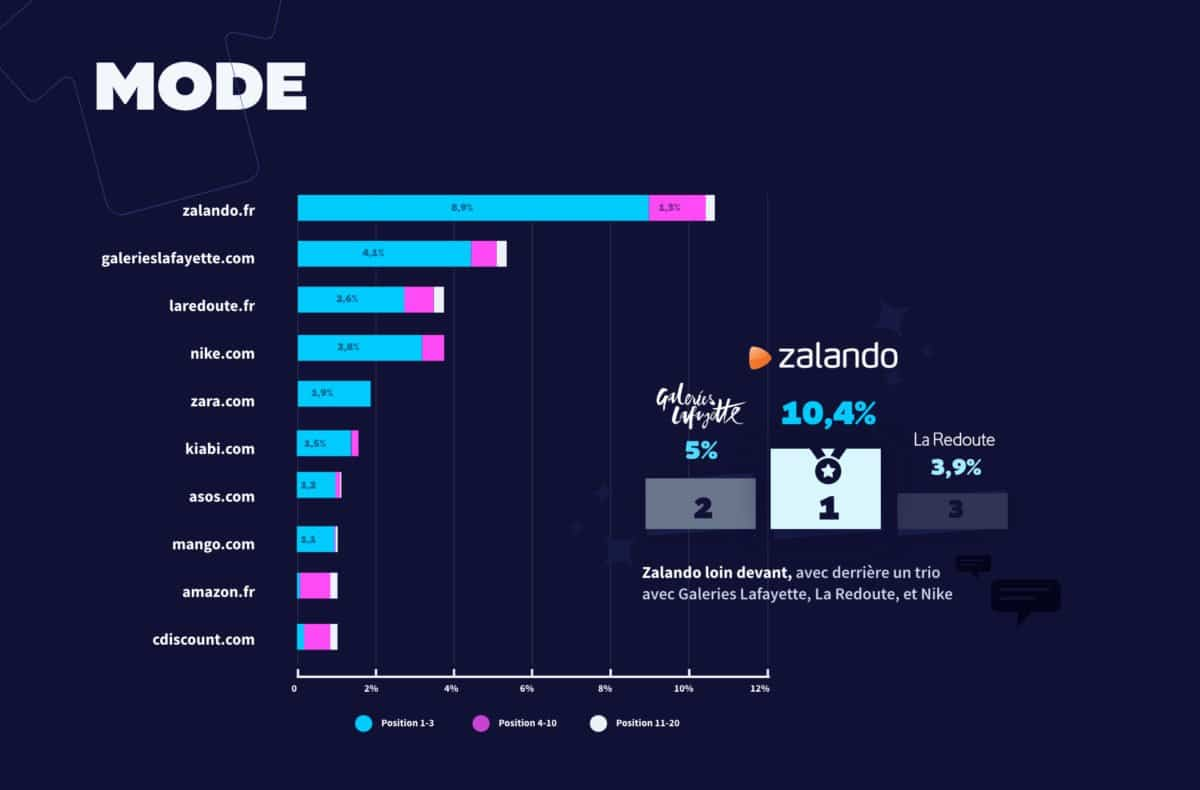 black-friday-2020-top-ecommercants-mode
