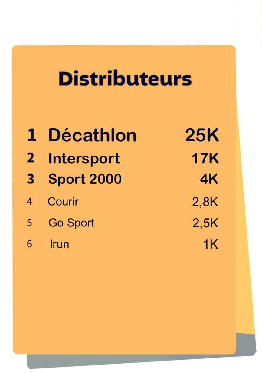 Classement Distributeurs Sport Soldes d'été 2021