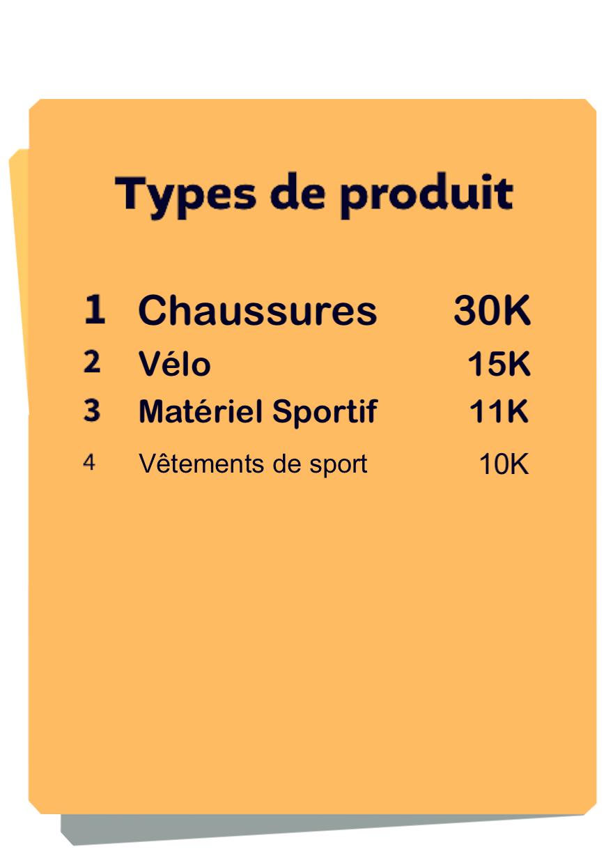 Classement Types de produits Sport Soldes d'été 2021