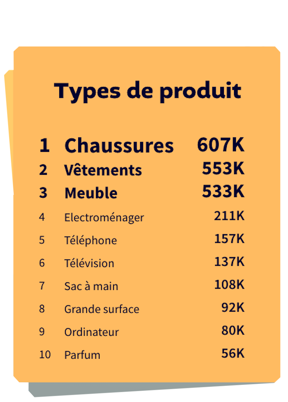 Classement Types de produits soldes d'été 2021