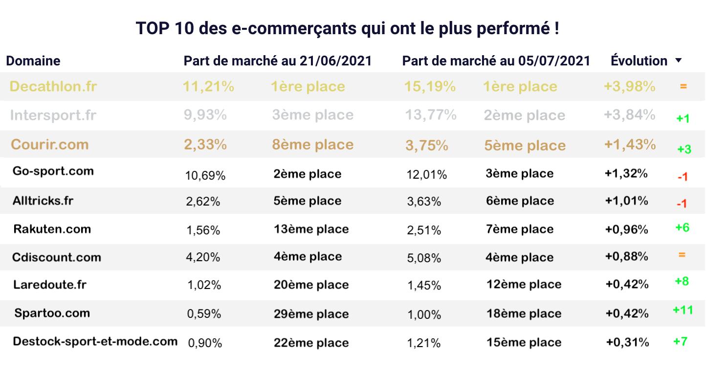 Top Part de marché Sport soldes d'été 2021