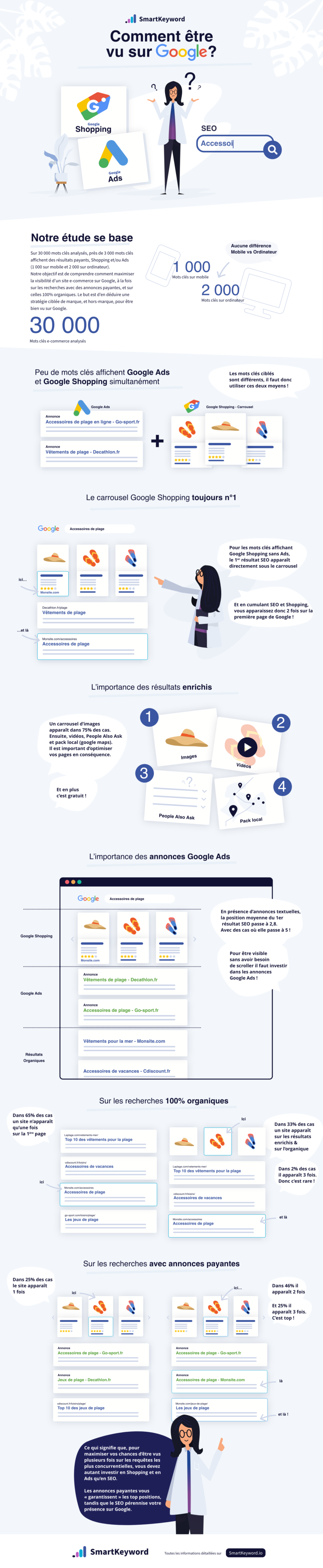 SEO - SEA - etude ecommerce - etre vu sur Google - infographie - SmartKeyword
